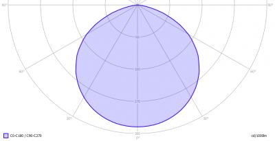 abalight-Sun135_6000K_light_diagram