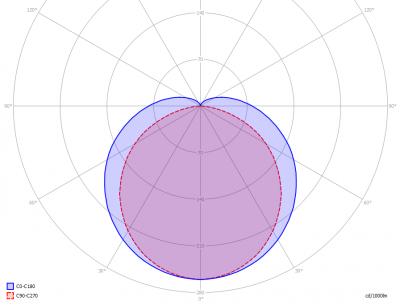 GreenPurchase-PV-5FT-32W-III_6500K_light_diagram