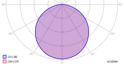 Ellipz_Lighting_Ledpanel600x600_light_diagram