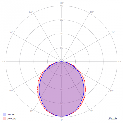 CSBC-Follox45_SsideLV_light_diagram_ge