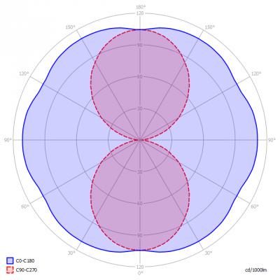 Saled-PL-TB_22_15W_swii_light_diagram_en
