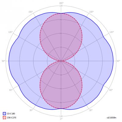 Saled-PL-TB_22_18W_swii_light_diagram_en