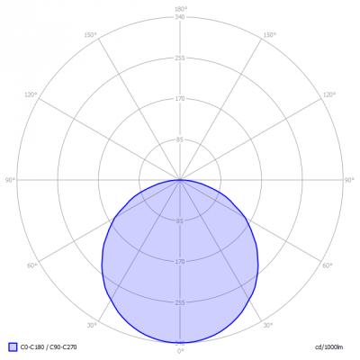 Blinq88-LEDpanelLight3000K_light_diagram_en