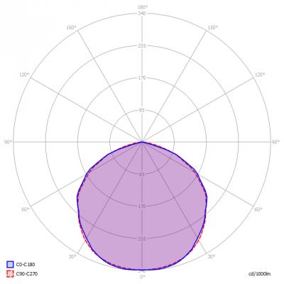 Relyled-1500mm4000Kclear_light_diagram_en