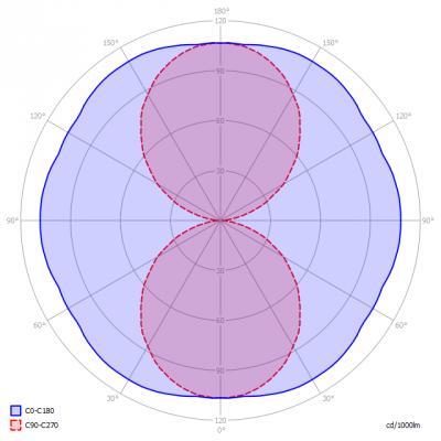 Saled-B22_36W_extDrvr_light_diagram_en