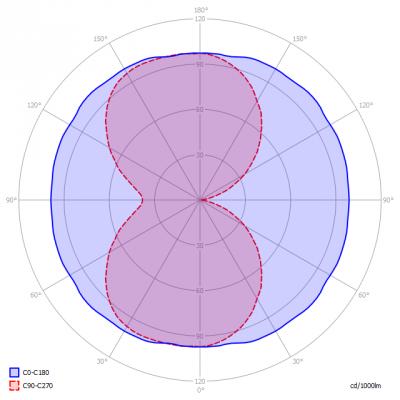 Saled-E40_27W_light_diagram_en