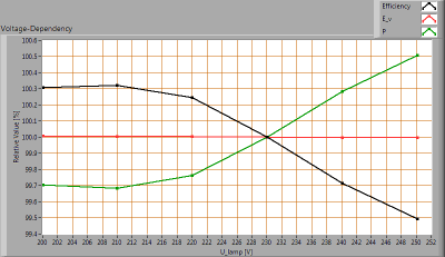 Aba-LEDAussenleuchteMain60_voltagedependency_