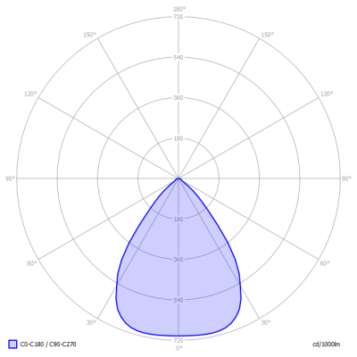 LEDDriven-BETA-75gr-2015-wk33_light_diagram