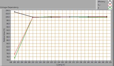LEDDriven-BETA-75gr-2015-wk33_voltagedependency_