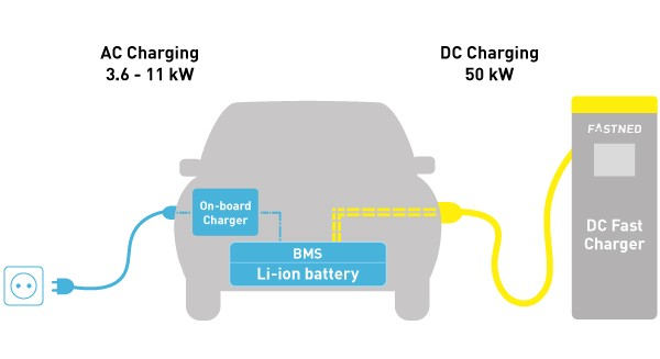 How charging works