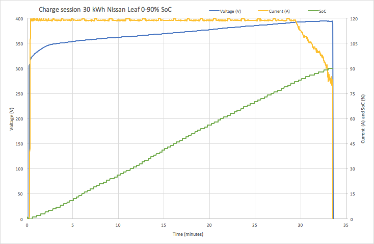 0–90% charge of a 30 kWh Nissan Leaf The current can be increased or decreased by the fast charger based on data received from the BMS (see yellow line in the graph). Most fast chargers can provide a maximum current of 125 A, but Tesla superchargers and the upcoming 150 kW CCS chargers can provide more than 300 A.