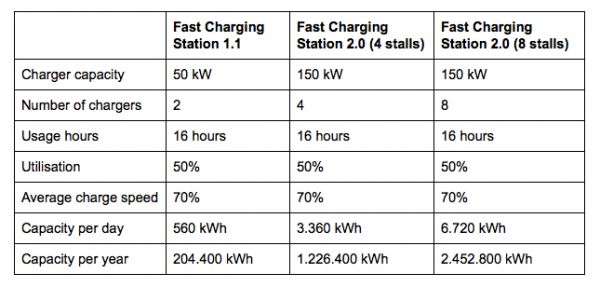 An existing station has a capacity of 204.000 kWh annually and an upgraded station more than 1.2 million kWh. A next generation station thus provides 6X more capacity on the same land area, and 12X more capacity with 8 chargers. That's an order of magnitude improvement.