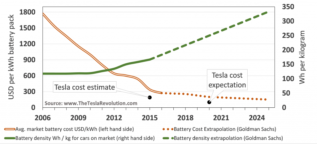 Battery cost density development