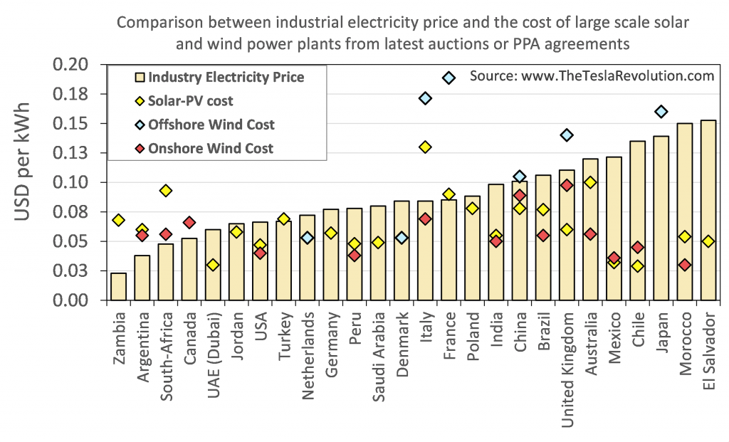 Comparison industry electricity price solar wind cost