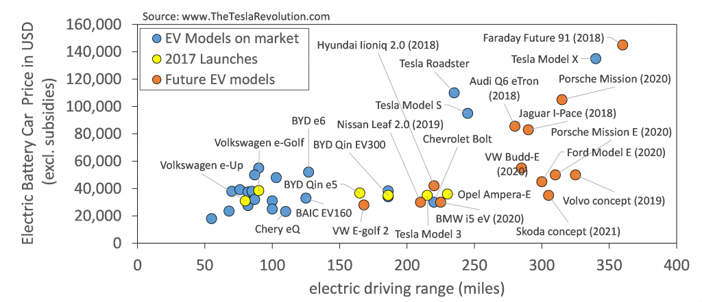Electriccar models on market